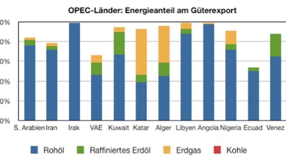Ende des Reichtums: Rohstoff-Schock erreicht Saudi-Arabien