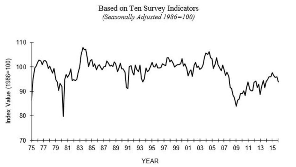 US-Wirtschaft schwach: Unternehmen rechnen mit weniger Umsatz