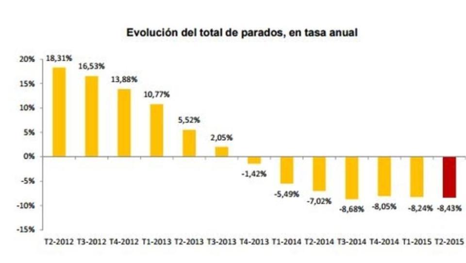 Arbeitslosigkeit: Junge Spanier verlassen ihre Heimat