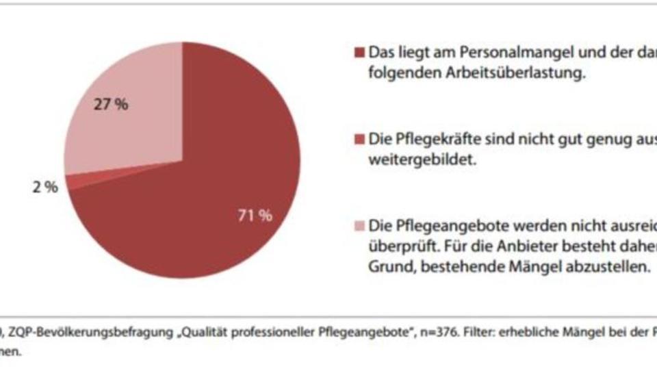 Studie: Deutsche sind verunsichert über Qualität der Pflege