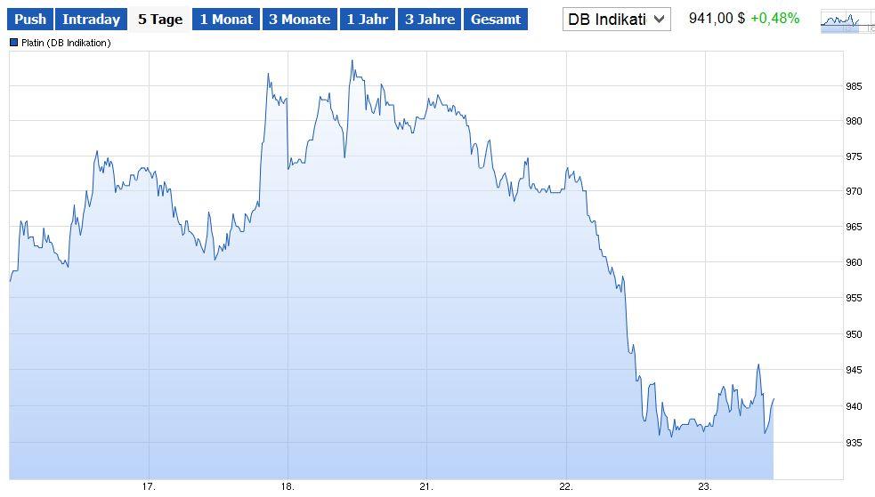 Platin-Preis fällt nach VW-Abgas-Skandal