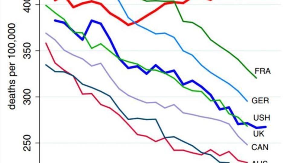 Tabletten, Alkohol, Suizid: Sterblichkeit in der US-Mittelschicht steigt deutlich