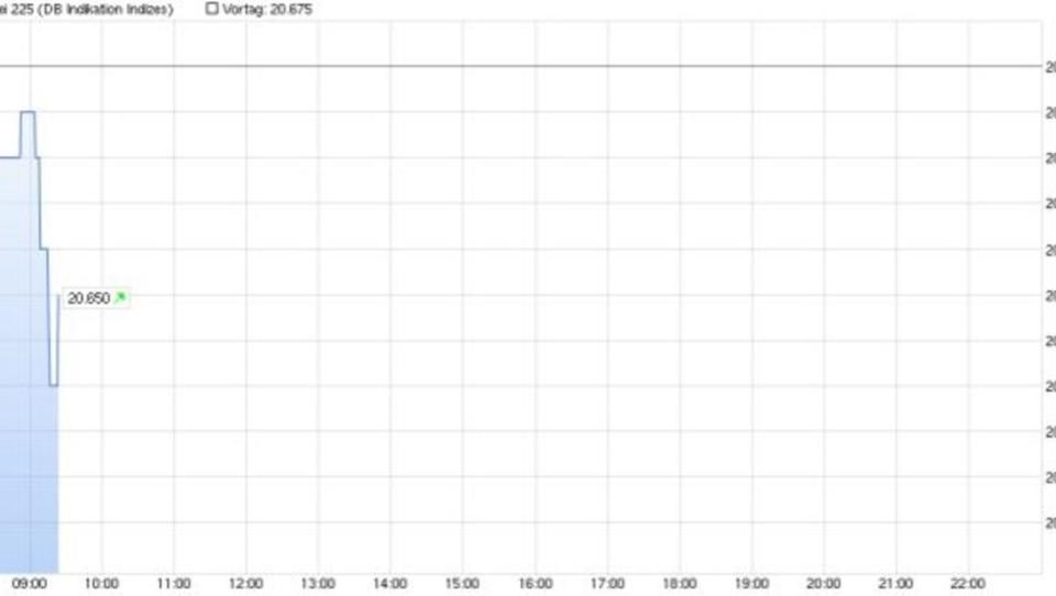 Kursanstiege in China beflügeln Börsen in ganz Asien