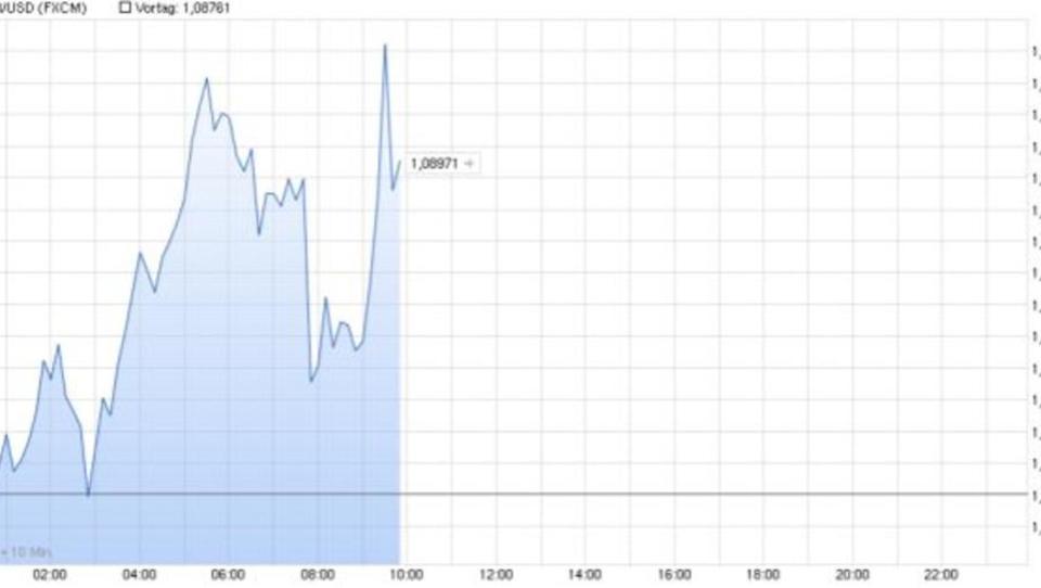 Euro bleibt unter 1,09 Dollar