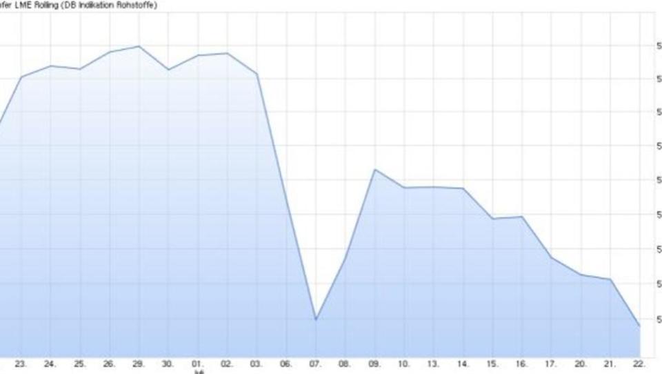 Kupferpreis fällt auf Zweiwochen-Tief