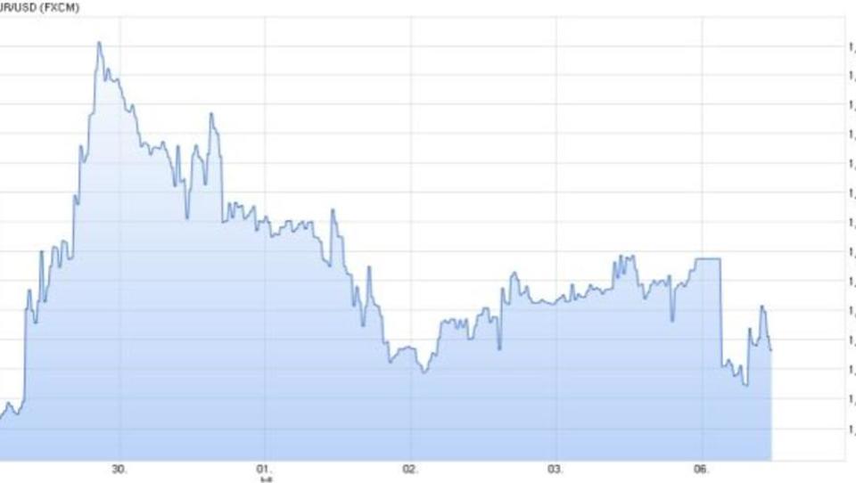 Unsicherheit an Devisenmärkten nach Griechenland-Referendum