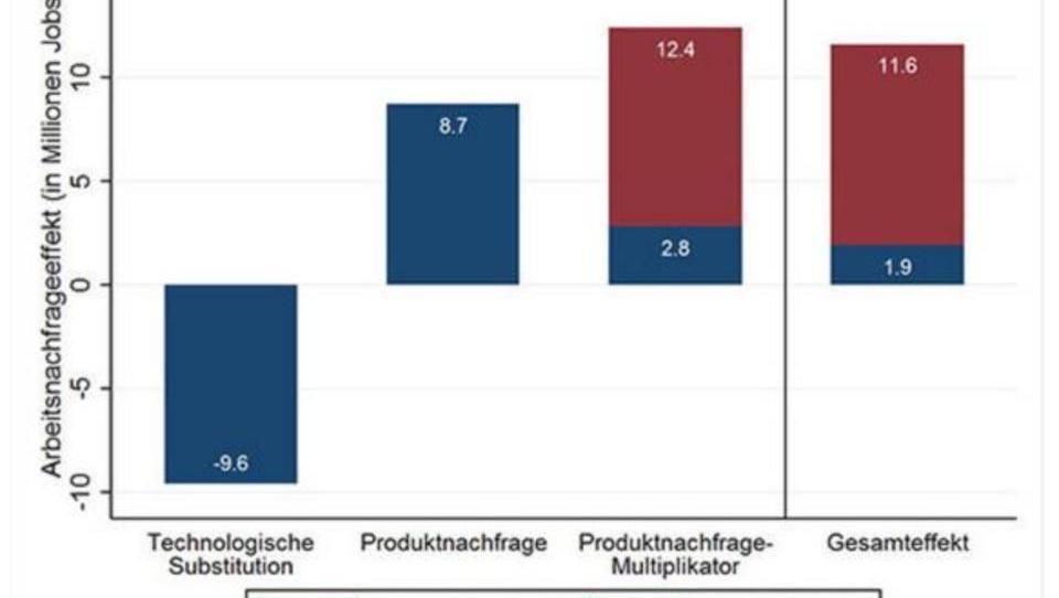 Studie: Digitalisierung zerstört Arbeitsplätze, schafft neue