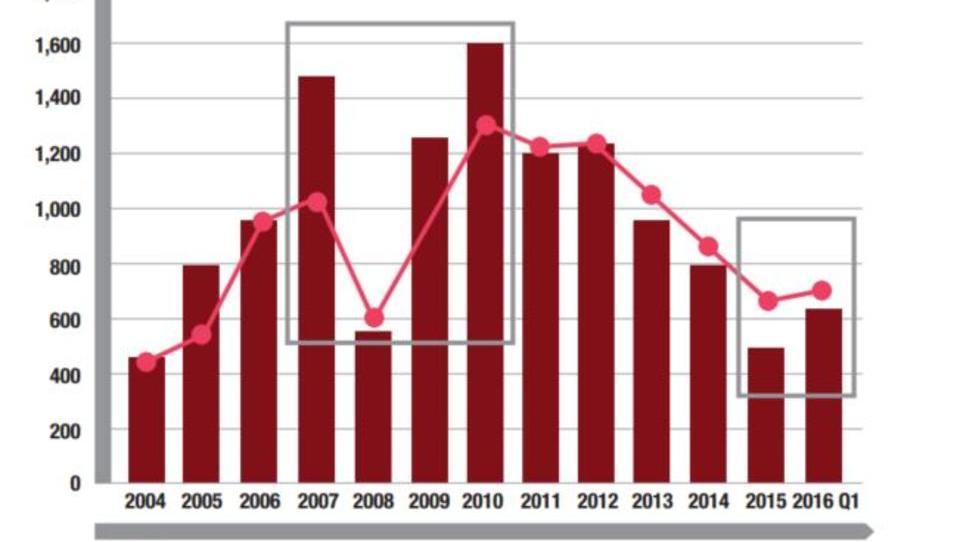 Rohstoff-Krise: Minenbetreiber haben Tiefpunkt noch nicht erreicht