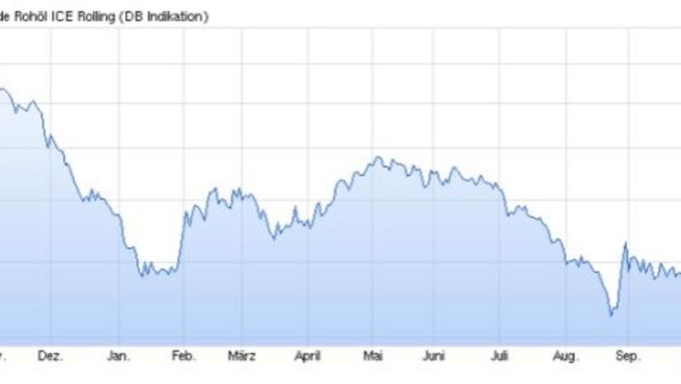 Pimco erwartet Ölpreis-Anstieg auf 60 Dollar