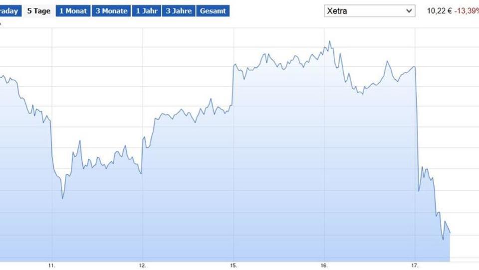 Europas Börsen auf Erholungskurs, RWE-Aktien brechen ein