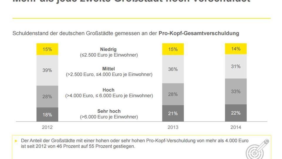 Deutsche Städte stecken tief in der Schulden-Falle