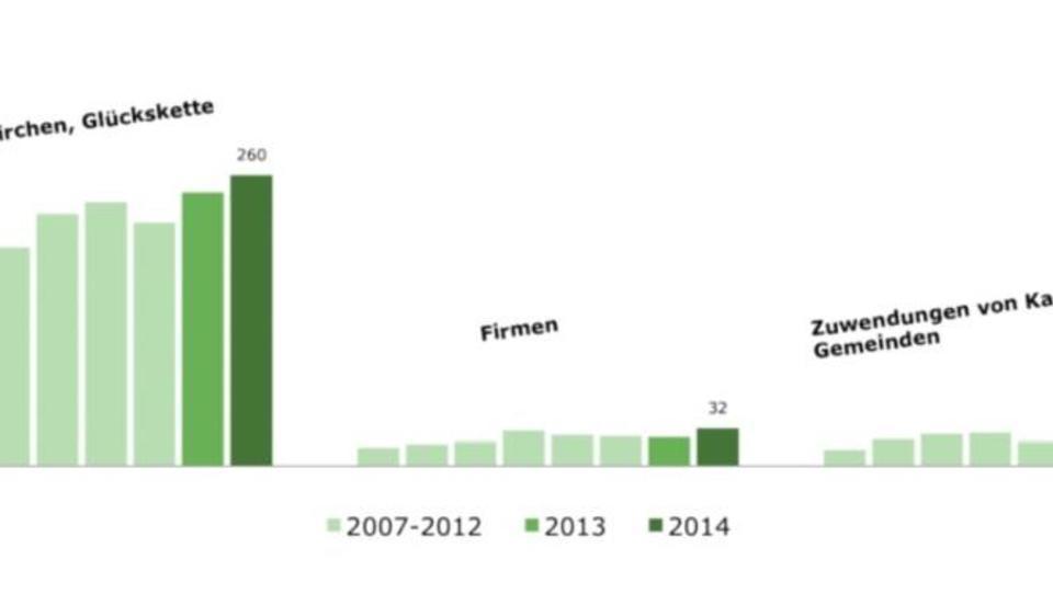 Schweizer Firmen spenden kaum