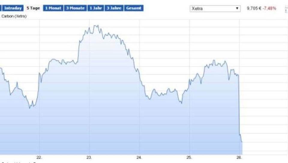 SGL Carbon schreibt fast 300 Millionen Euro Verlust