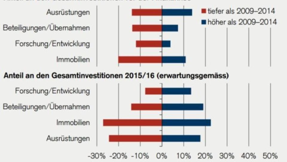 Schweizer Mittelständler investieren in Immobilien