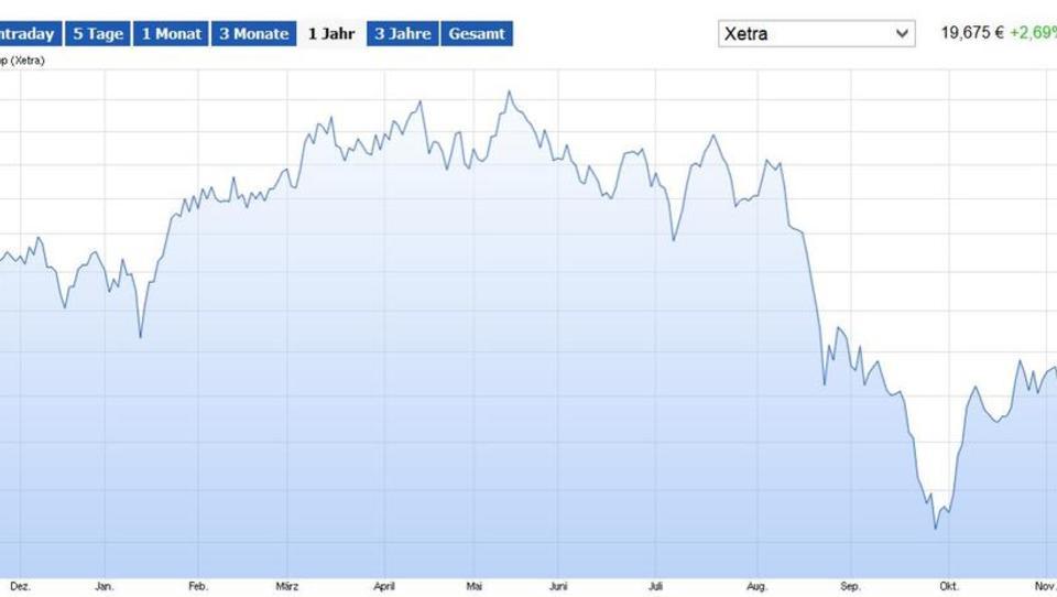 Niedrige Stahlpreise senken Thyssens Aussichten