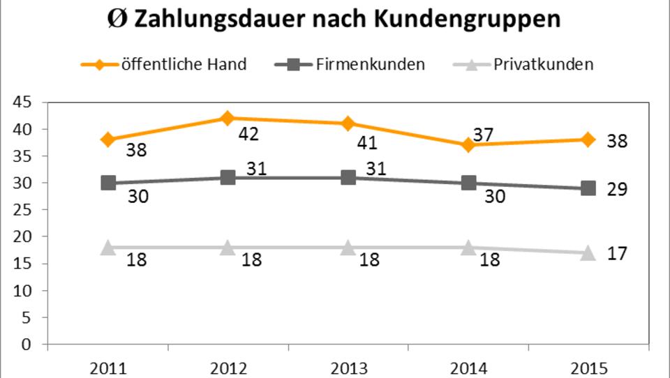 Krisen-Zeichen: In Österreich sinkt die Zahlungs-Moral