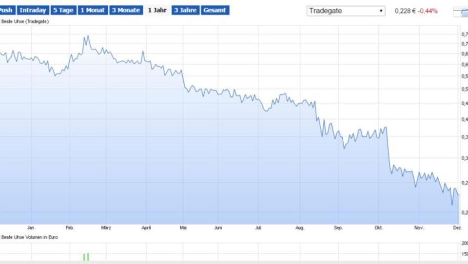 Im freien Fall: Verluste belasten Beate-Uhse-Anleihen