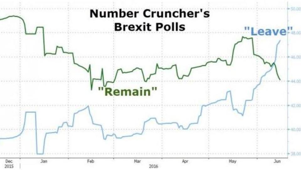 Widersprüchliche Umfragen zum Verbleib Großbritanniens in der EU