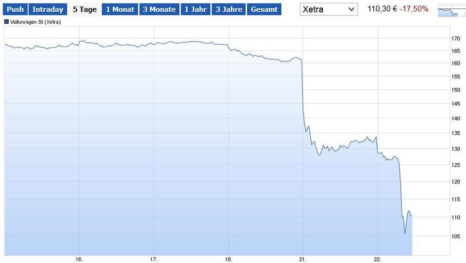 Konzern kassiert Prognose: VW-Aktien stürzen ins Bodenlose
