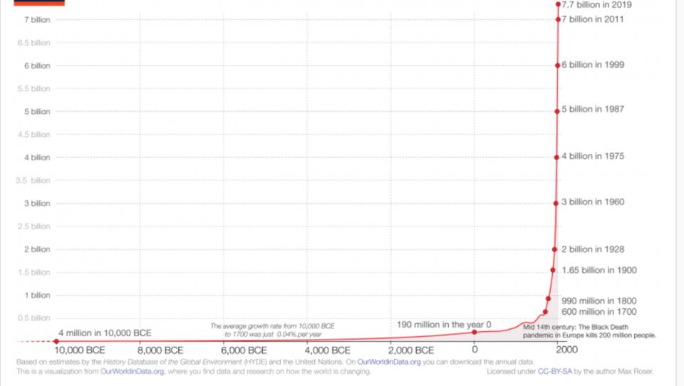 Wie sich die Weltbevölkerung in den vergangenen 12.000 Jahren entwickelt hat