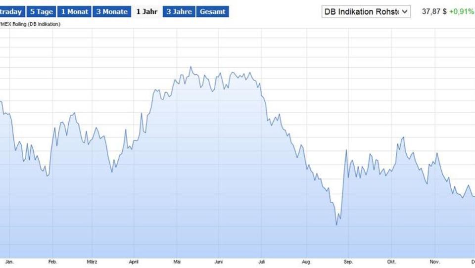 Goldman Sachs: Ölpreis kann unter 20-Dollar-Marke fallen