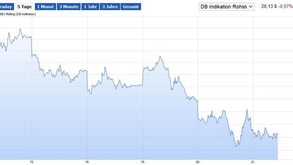 Ölpreis: Experten erwarten Absturz auf 20 Dollar