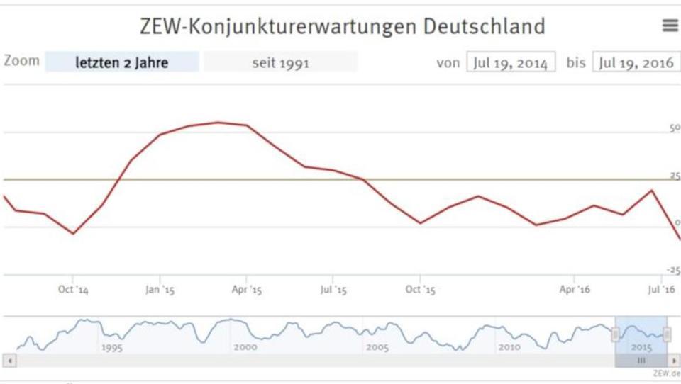 Investoren erwarten deutlichen Abschwung in Deutschland