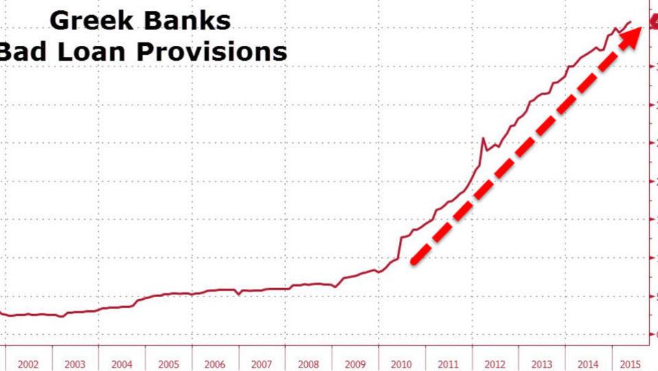 Totales Versagen in Griechenland: Es droht der rasche Crash