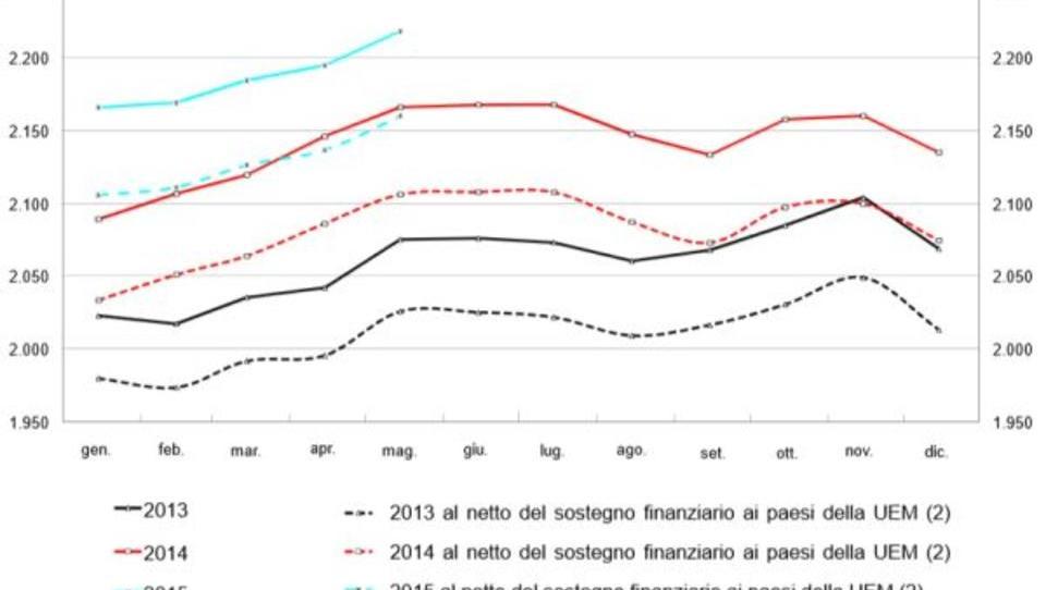 Ansteckungs-Gefahr: Italiens Schulden auf Rekordstand