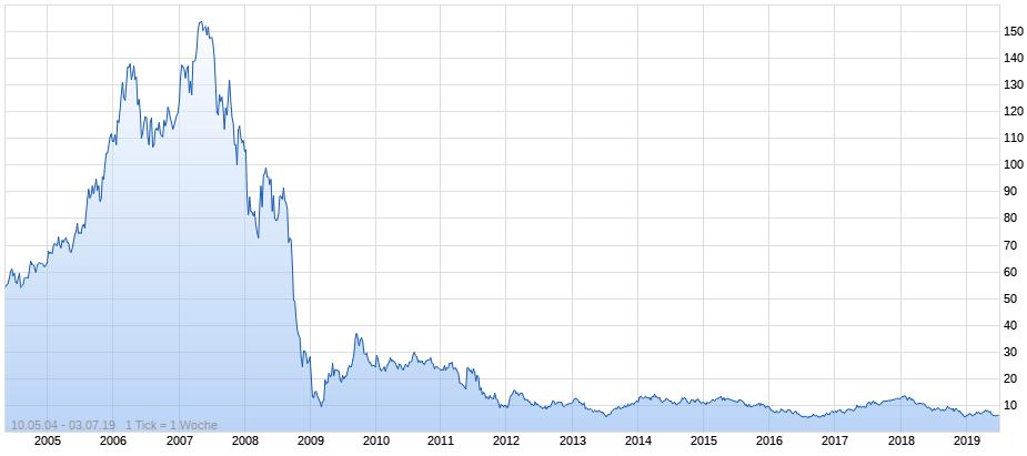 Www Commerzbank Aktie