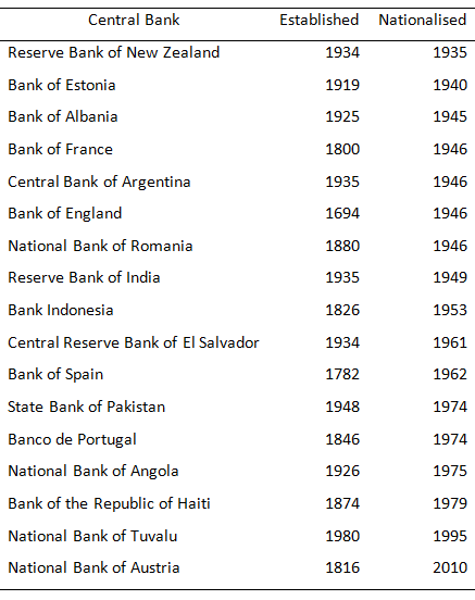 Wem Gehören Die Zentralbanken